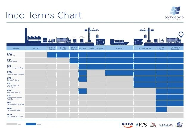 Inco terms chart buyerseller loading charges packingservices inland freight terminal insurance on vessel  also incoterms from john good shipping rh slideshare