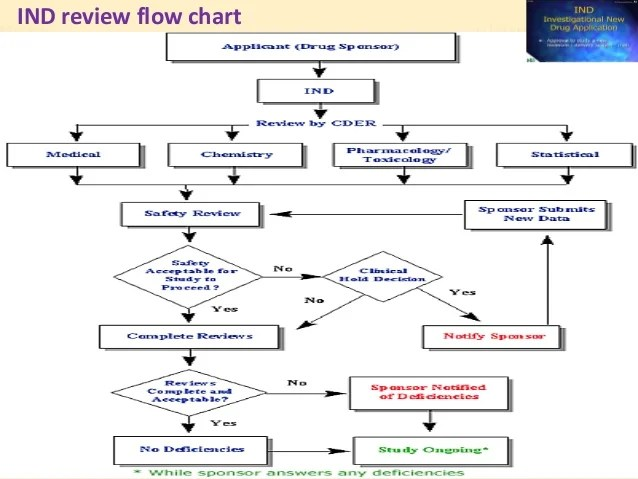 ind review flow chart also inda nda anda rh slideshare