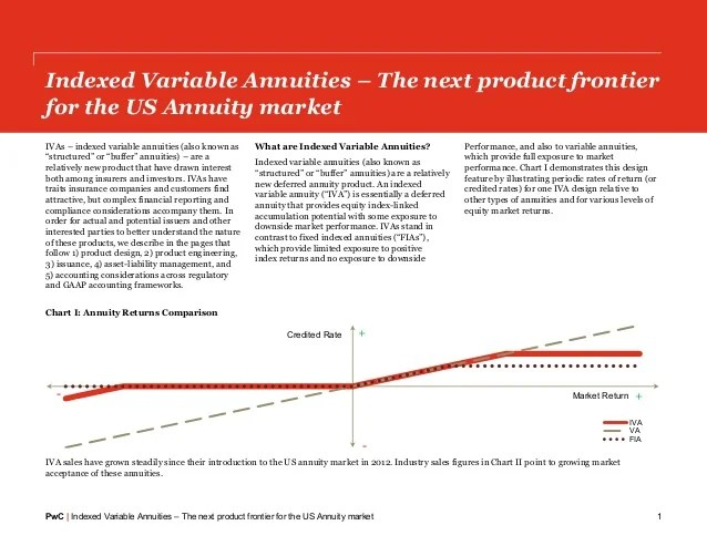Annuity market pwc indexed variable also annuities the next us product frontier rh slideshare