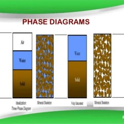 Three Phase Diagram Of Soil Lutron 4 Way Dimmer Switch Wiring Index Property Diagrams Powerpoint