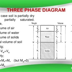 Three Phase Diagram Of Soil Neutrik Powercon Wiring Index Property In This Case Is Partially Dry And Saturated