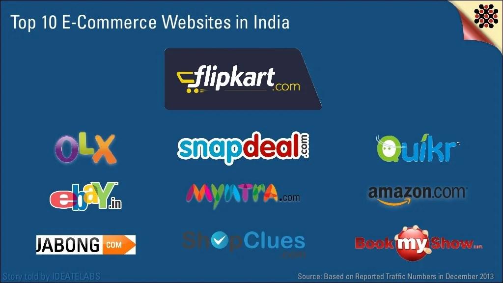 Top 10 Ecommerce Websites In