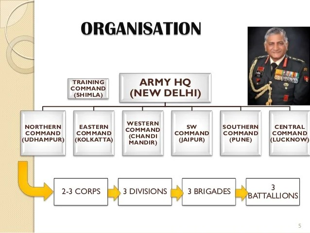 Organisation army also indian rh slideshare