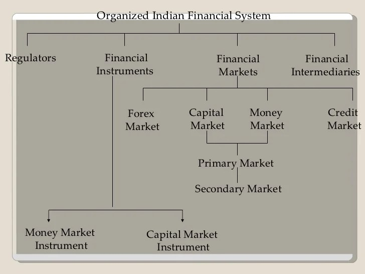 organized indian financial system money market also rh slideshare