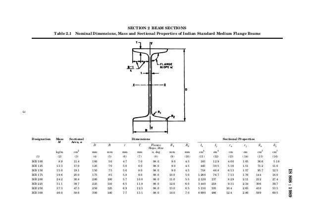 is section beam sections table nominal dimensions also indian standard for hot rolled steel rh slideshare