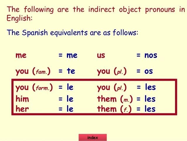 Indirect Object Pronouns 2