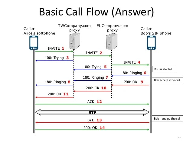 sip call flow diagram 2005 ford explorer cd player wiring indroduction to server 10 basic