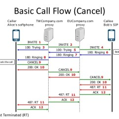 Sip Call Flow Diagram 1985 Chevy Truck Ignition Wiring Indroduction To 12 Basic