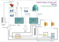 Induction furnace 300, 500, 1000 kg 3 d diagram