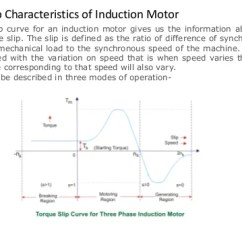 How To Draw A Circle Diagram Of Induction Motor Bulldog Winch Wiring