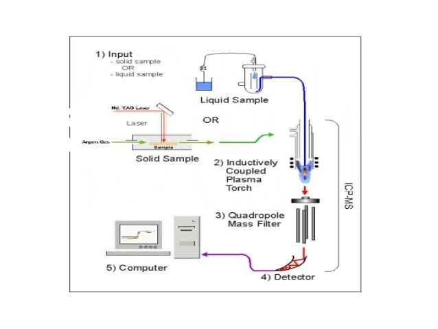 icp torch in diagram jvc head unit wiring inductively coupled mass spectrometry instrument of ms