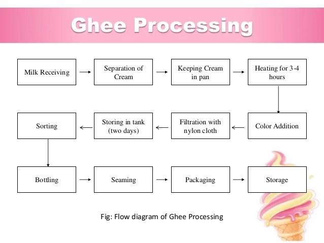 Pasteurization homogenization also industrial training at abdul monem limited igloo ice cream and milk  rh slideshare