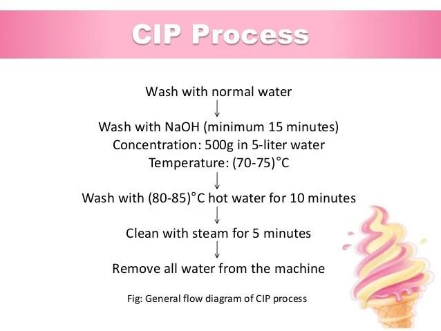 Solution also industrial training at abdul monem limited igloo ice cream and milk  rh slideshare