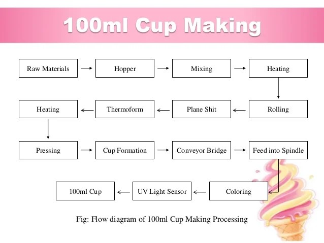ml cup making fig flow diagram of also industrial training at abdul monem limited igloo ice cream and milk  rh slideshare