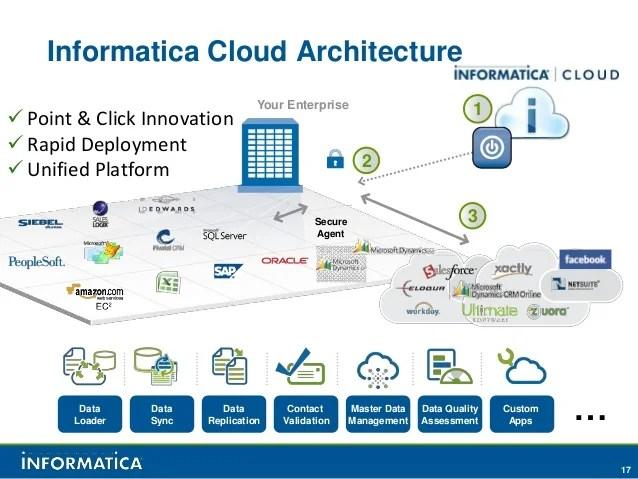Microsoft Dynamics Integration With Informatica Cloud