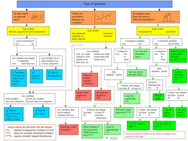 Use  flow chart also statistics for librarians session inferential rh slideshare