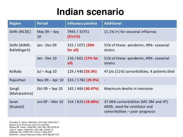 Indian scenarioregion also timing of influenza vaccination in india rh slideshare