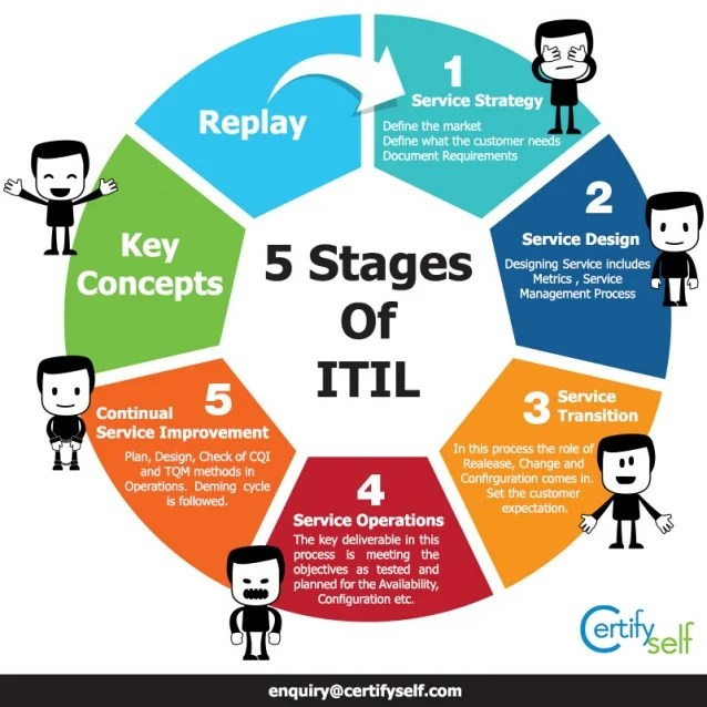 5 Stages Of Itil