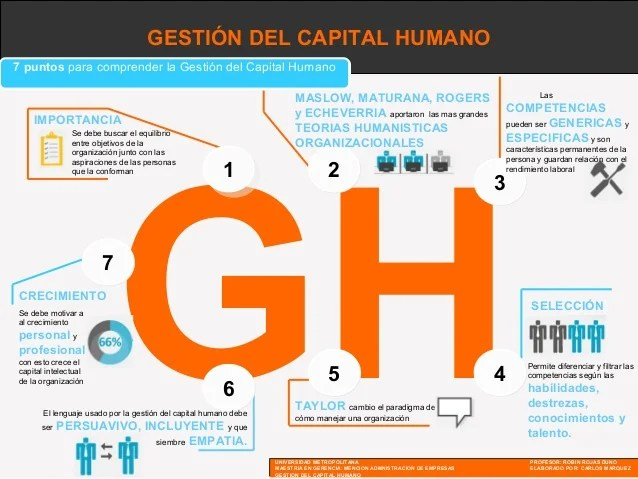 Infografia Capital Humano