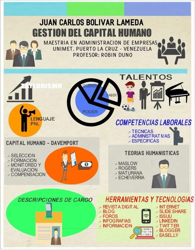 Infografia Capital Humano 2