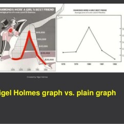 Nigel Holmes Diagram Mindset Wiring Symbols House Infographics Created By Graph Vs Plain
