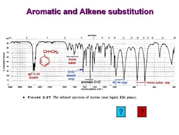 Ir Spectroscopy Table Aromatic Brokeasshome Com