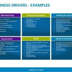Sales Process Flow Diagram Examples 2 Liter Bottle Rocket Designing An It Solution
