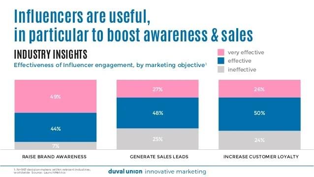 Image result for online influencer effectiveness