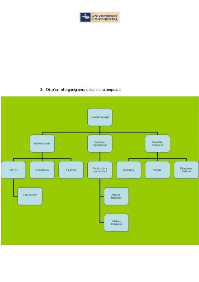 Organigrama De Una Empresa De Diseo Grafico  Casa diseo