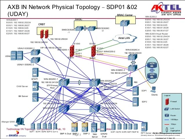 Network Topology Diagrams And Explanation Types Of Network