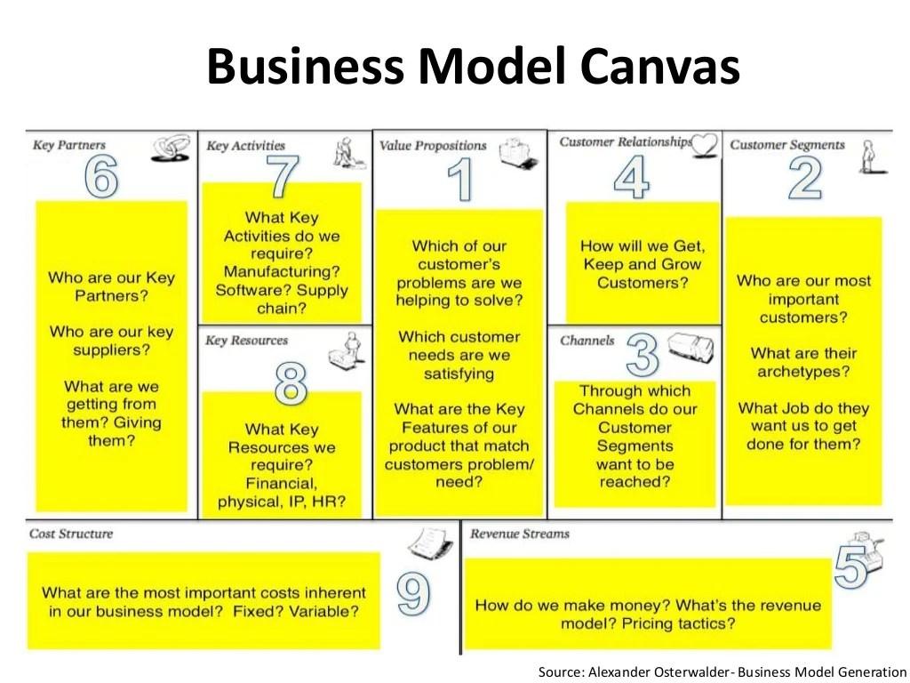 Business Model Canvas Source: Alexander