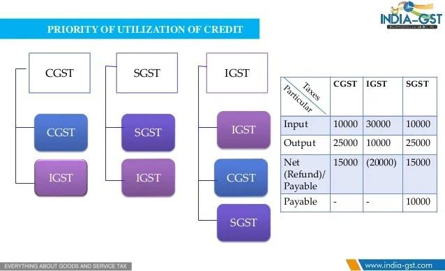 priority of utilization credit also input tax  matching with return under gst rh slideshare