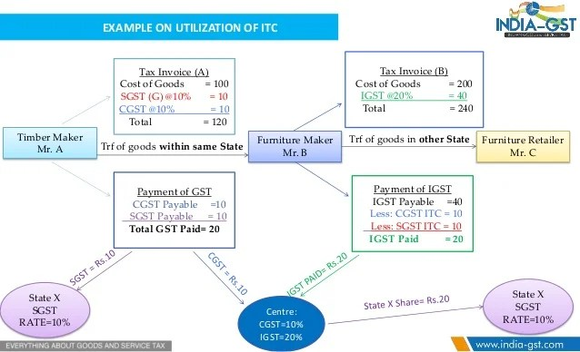 example on utilization of also input tax credit  matching with return under gst rh slideshare