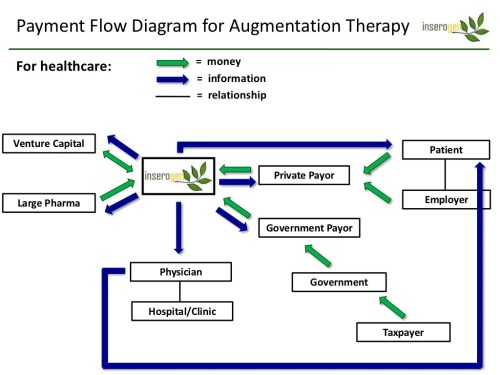 small resolution of flow diagram of a hospital
