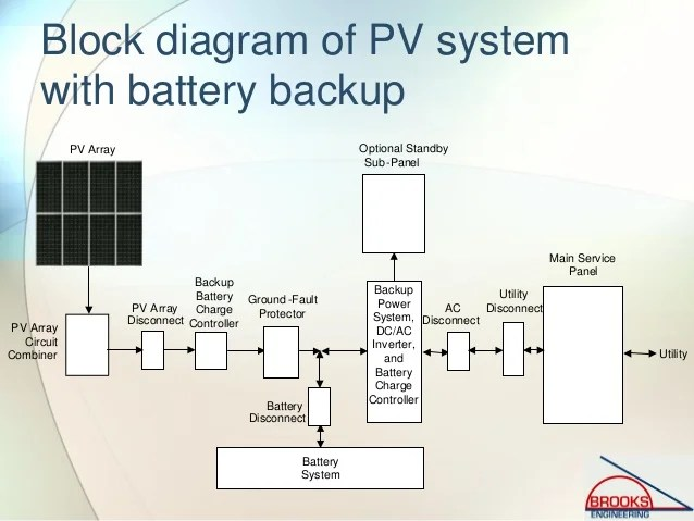 Inspecting Photovoltaic (PV) Systems for Code Compliance