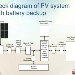 Off Grid Solar Pv Wiring Diagram 5 Way Switch Light Inspecting Photovoltaic (pv) Systems For Code Compliance