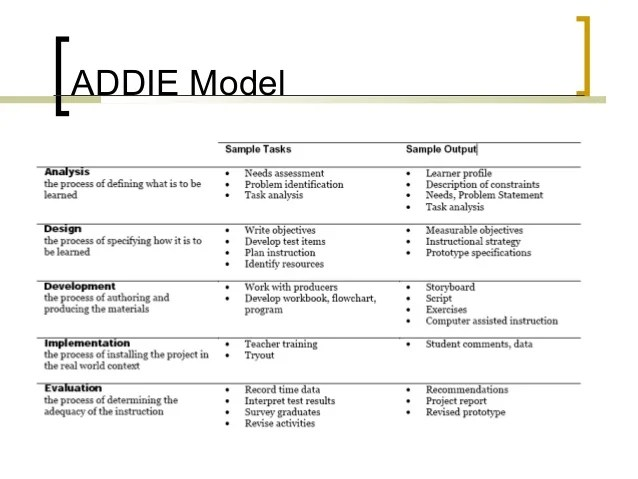 also instructional design rh slideshare