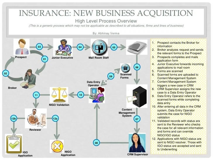 also insurance new business process diagram rh slideshare