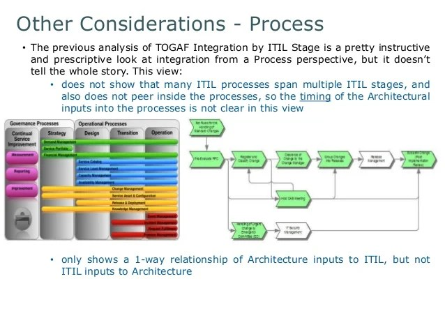 itil processes diagram fujitsu ten car stereo isuzu wiring integrating architecture and 60 other considerations process