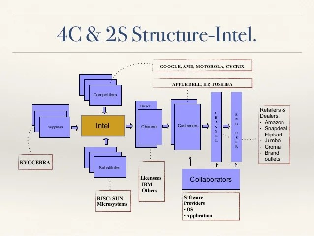 Software    structure intel also sales distribution management case study of incorporation rh slideshare