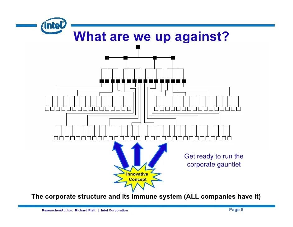 Intel corporation also corporate change agent rh slideshare