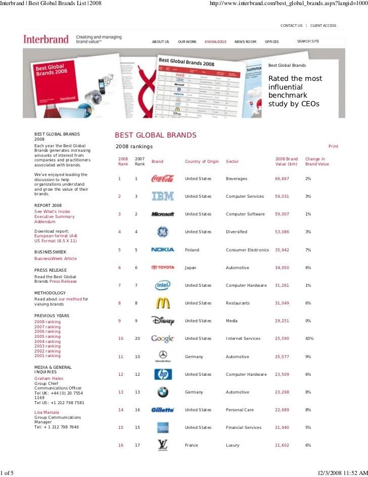 Interbrand List Of Best Global Brands