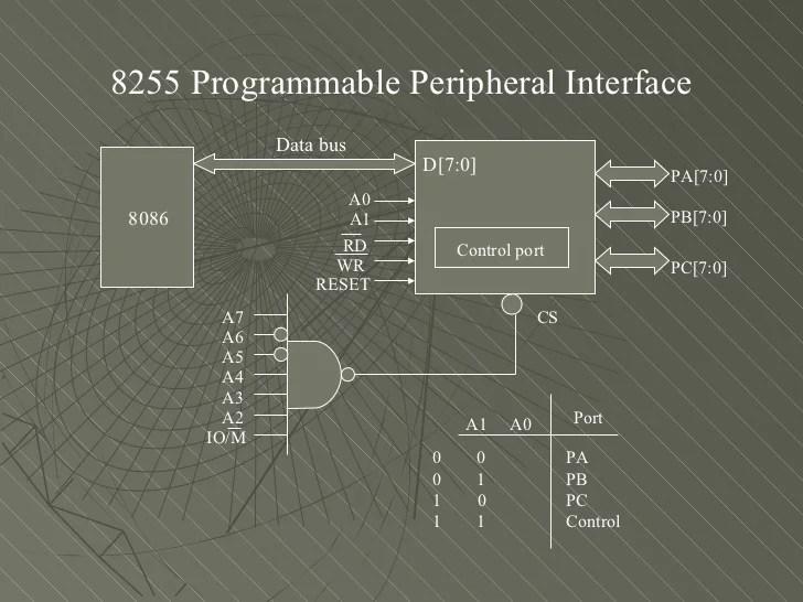Interfacing 8255