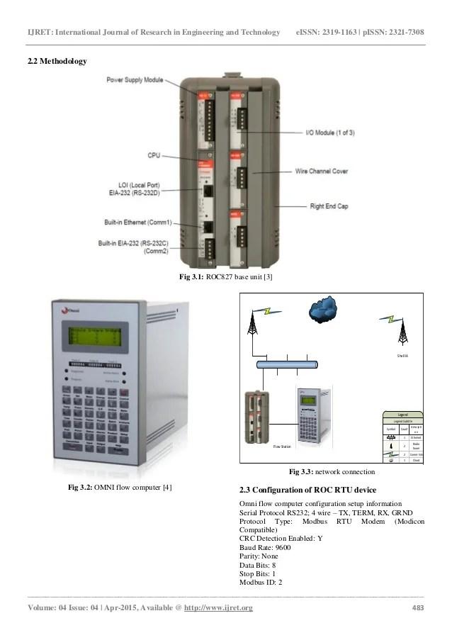Interfacing omni flow puter to remote operation