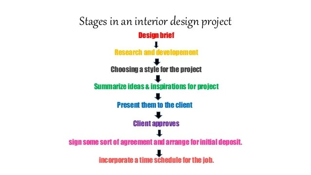 skills and qualities needed to be an interior designer