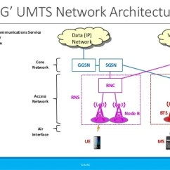 Umts Network Architecture Diagram Stator Wiring High Level Of Mobile Cellular Networks From 2g To 5g