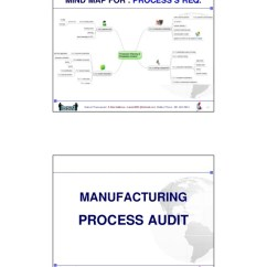 Iso Process Audit Turtle Diagram Redarc Solenoid Wiring Internal Audits For Iso/ts 16949
