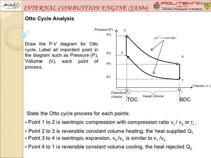 Internal bustion engine (ja304) chapter 2