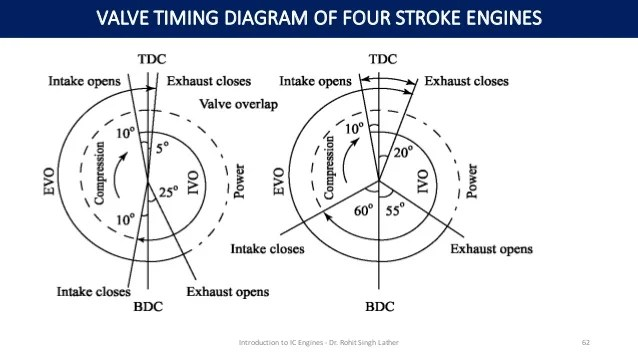 valve timing diagram for 4 stroke diesel engine fsk modulation and demodulation block internal combustion engines of four