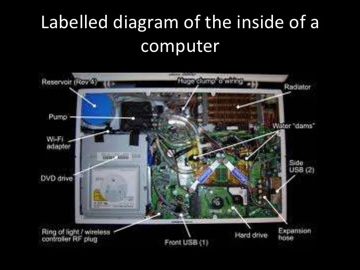 Inside Computer Diagram Later And The Computer And